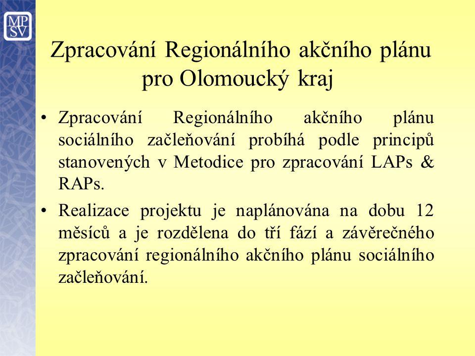 Zpracování Regionálního akčního plánu pro Olomoucký kraj Fáze 1- Zpracování souhrnu výzkumů potřeb uživatelů sociálních služeb v kraji Fáze 2 -Analýza potřeb obcí - poptávky po sociálních službách (obce kolem 1000 obyvatel) Fáze 3 - Analýza postupů při řešení nepříznivé sociální situace reprezentativního vzorku obyvatel Olomouckého kraje Závěrečné zpracování Regionálního akčního plánu sociálního začleňování Olomouckého kraje.