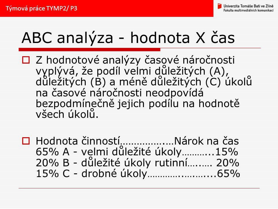 ABC analýza - hodnota X čas  Z hodnotové analýzy časové náročnosti vyplývá, že podíl velmi důležitých (A), důležitých (B) a méně důležitých (C) úkolů