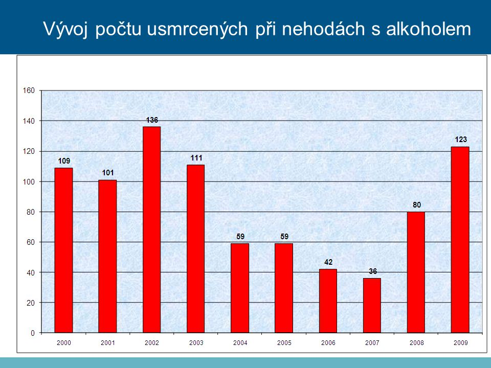 Vývoj počtu usmrcených při nehodách s alkoholem