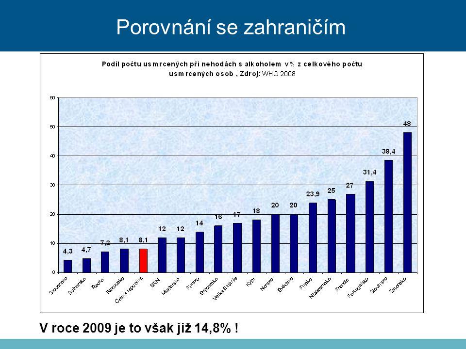 Porovnání se zahraničím V roce 2009 je to však již 14,8% !