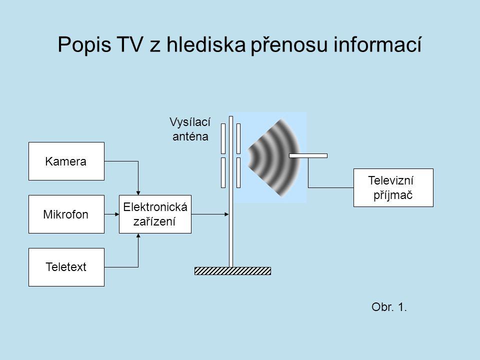 Popis TV z hlediska přenosu informací Televizní příjmač Kamera Elektronická zařízení Mikrofon Teletext Vysílací anténa Obr.