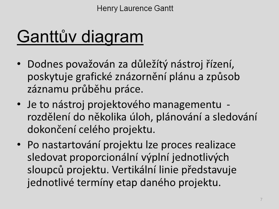 Ganttův diagram Dodnes považován za důležítý nástroj řízení, poskytuje grafické znázornění plánu a způsob záznamu průběhu práce. Je to nástroj projekt