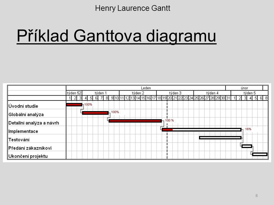 Princip Na horizontální ose Ganttova diagramu je časové období trvání projektu, rozdělené do stejně dlouhých časových jednotek (dny, týdny,..) Na vertikální ose jsou pak jednotlivé činnosti na které se projekt rozpadá, vždy jeden řádek pro jednu činnost.