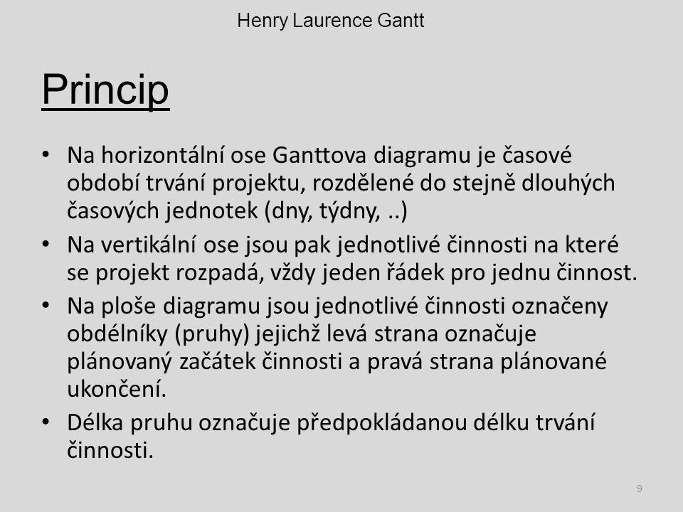 Princip Na horizontální ose Ganttova diagramu je časové období trvání projektu, rozdělené do stejně dlouhých časových jednotek (dny, týdny,..) Na vert