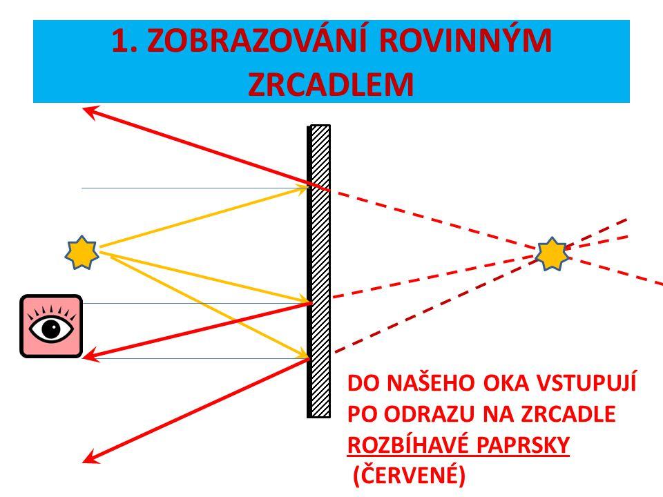 DO NAŠEHO OKA VSTUPUJÍ PO ODRAZU NA ZRCADLE ROZBÍHAVÉ PAPRSKY (ČERVENÉ)