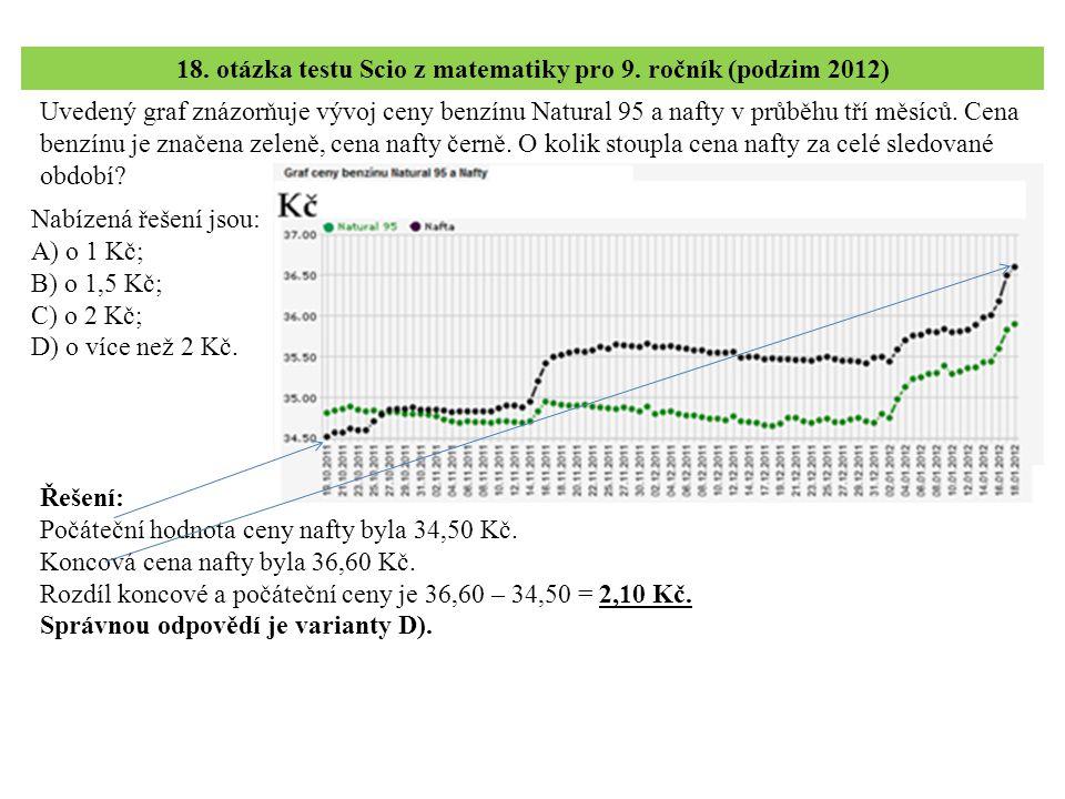 Uvedený graf znázorňuje vývoj ceny benzínu Natural 95 a nafty v průběhu tří měsíců. Cena benzínu je značena zeleně, cena nafty černě. O kolik stoupla