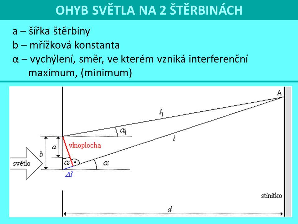 OHYB SVĚTLA NA 2 ŠTĚRBINÁCH a – šířka štěrbiny b – mřížková konstanta α – vychýlení, směr, ve kterém vzniká interferenční maximum, (minimum)