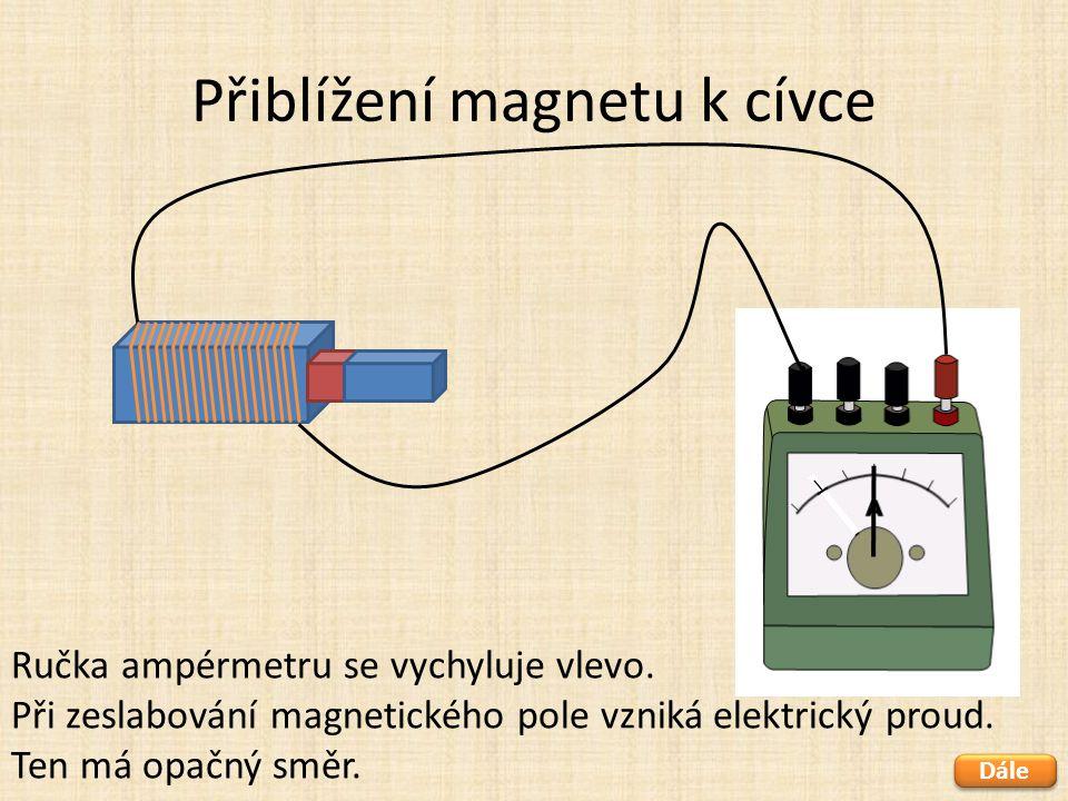 Přiblížení magnetu k cívce Dále Ručka ampérmetru se vychyluje vlevo. Při zeslabování magnetického pole vzniká elektrický proud. Ten má opačný směr.