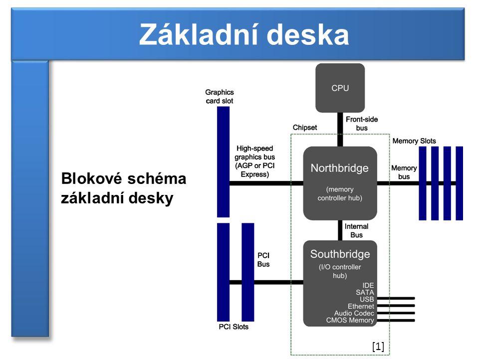 Blokové schéma základní desky Základní deska [1]