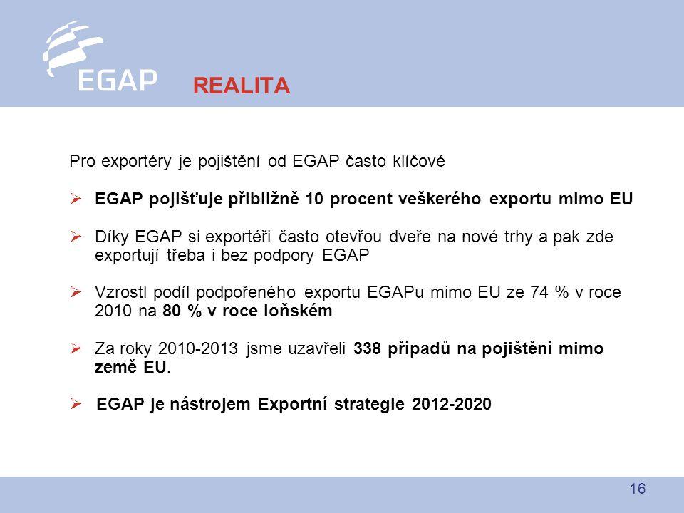 16 Pro exportéry je pojištění od EGAP často klíčové  EGAP pojišťuje přibližně 10 procent veškerého exportu mimo EU  Díky EGAP si exportéři často otevřou dveře na nové trhy a pak zde exportují třeba i bez podpory EGAP  Vzrostl podíl podpořeného exportu EGAPu mimo EU ze 74 % v roce 2010 na 80 % v roce loňském  Za roky 2010-2013 jsme uzavřeli 338 případů na pojištění mimo země EU.