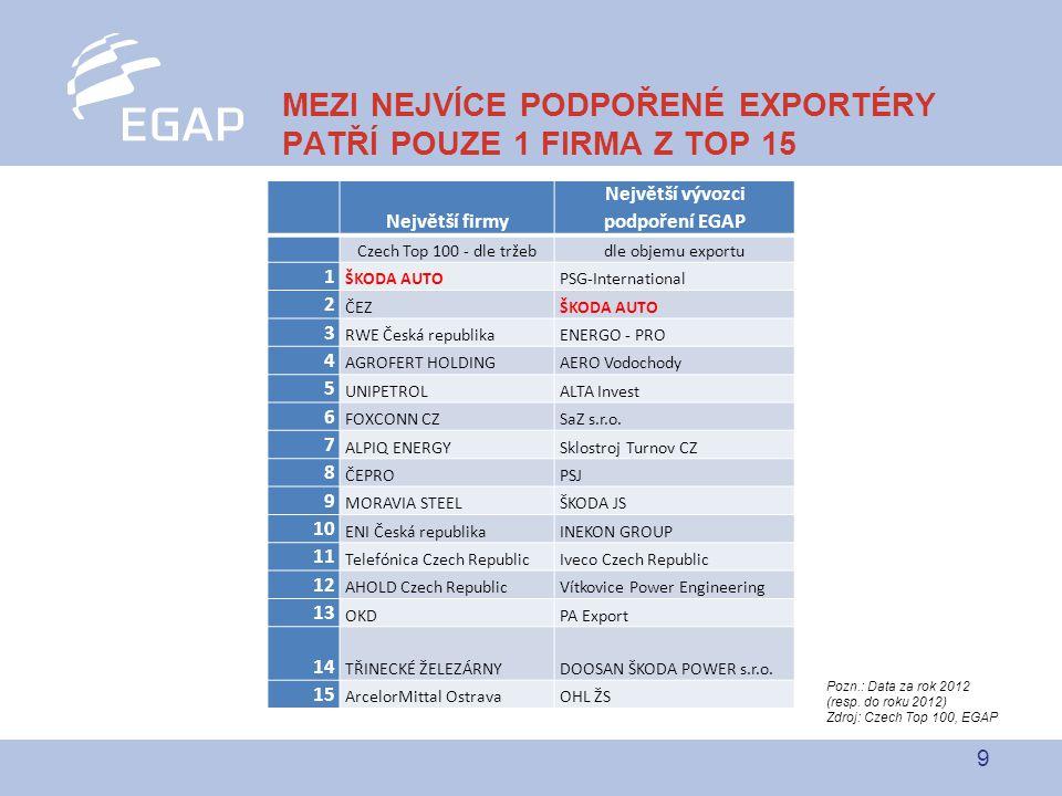 9 MEZI NEJVÍCE PODPOŘENÉ EXPORTÉRY PATŘÍ POUZE 1 FIRMA Z TOP 15 Největší firmy Největší vývozci podpoření EGAP Czech Top 100 - dle tržebdle objemu exportu 1 ŠKODA AUTOPSG-International 2 ČEZŠKODA AUTO 3 RWE Česká republikaENERGO - PRO 4 AGROFERT HOLDINGAERO Vodochody 5 UNIPETROLALTA Invest 6 FOXCONN CZSaZ s.r.o.