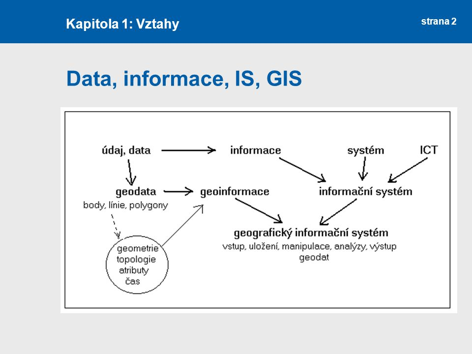 strana 2 Data, informace, IS, GIS Kapitola 1: Vztahy
