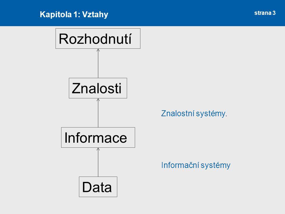 strana 3 Kapitola 1: Vztahy Data Informace Znalosti Rozhodnutí Informační systémy Znalostní systémy.