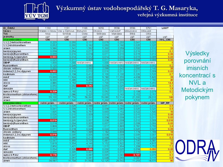 Praha 19.2.2009 Výsledky porovnání imisních koncentrací s NVL a Metodickým pokynem