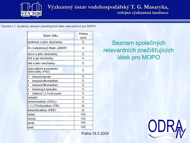 Praha 19.2.2009 Závěry a shrnutí