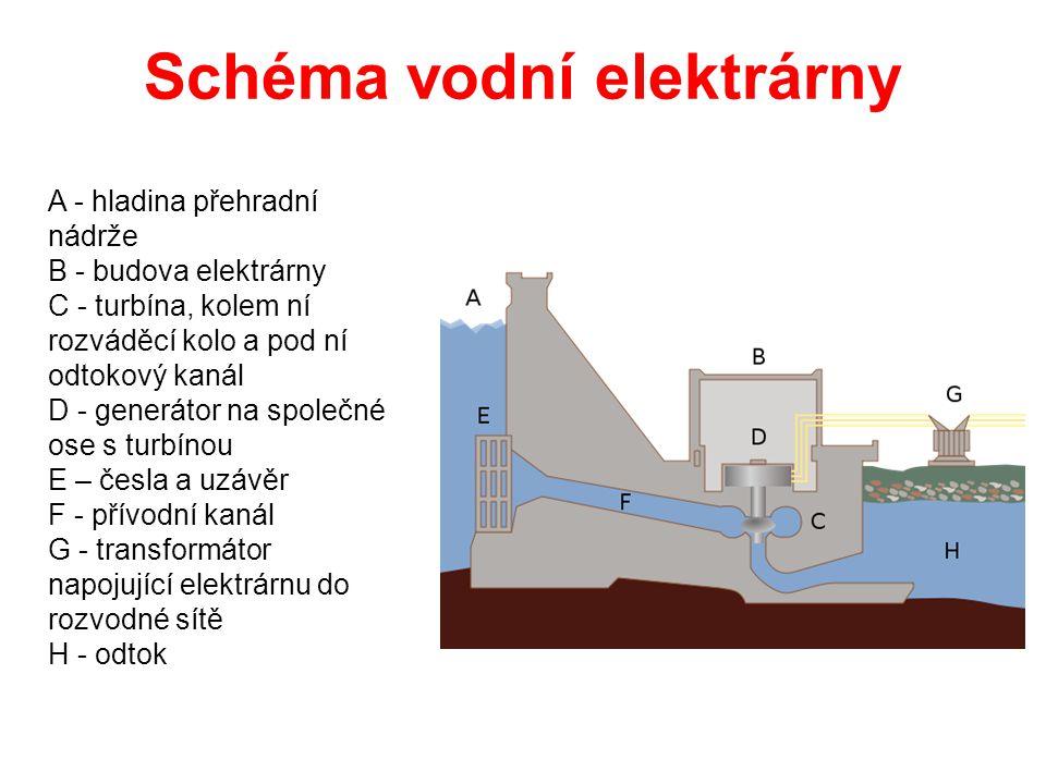 Schéma vodní elektrárny A - hladina přehradní nádrže B - budova elektrárny C - turbína, kolem ní rozváděcí kolo a pod ní odtokový kanál D - generátor