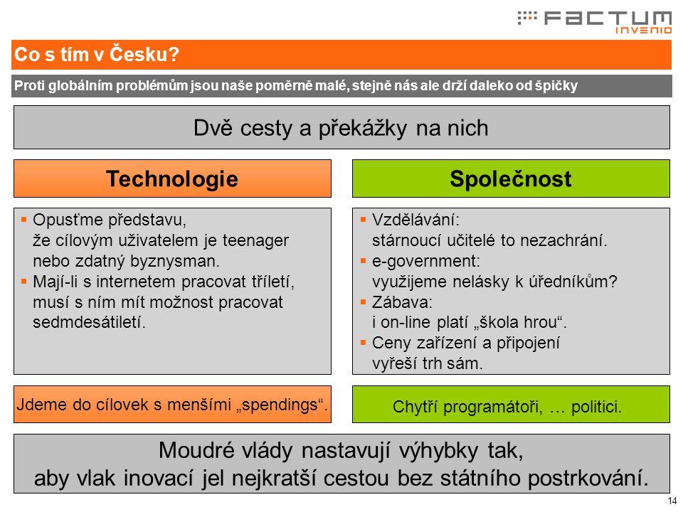 14 Co s tím v Česku.