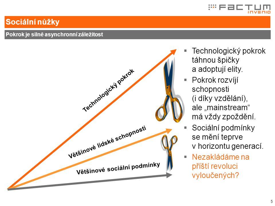 5 Sociální nůžky Pokrok je silně asynchronní záležitost Technologický pokrok Většinové lidské schopnosti Většinové sociální podmínky  Technologický pokrok táhnou špičky a adoptují elity.