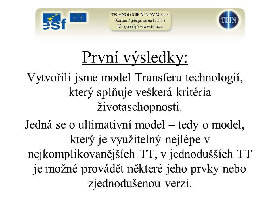 První výsledky: Vytvořili jsme model Transferu technologií, který splňuje veškerá kritéria životaschopnosti.