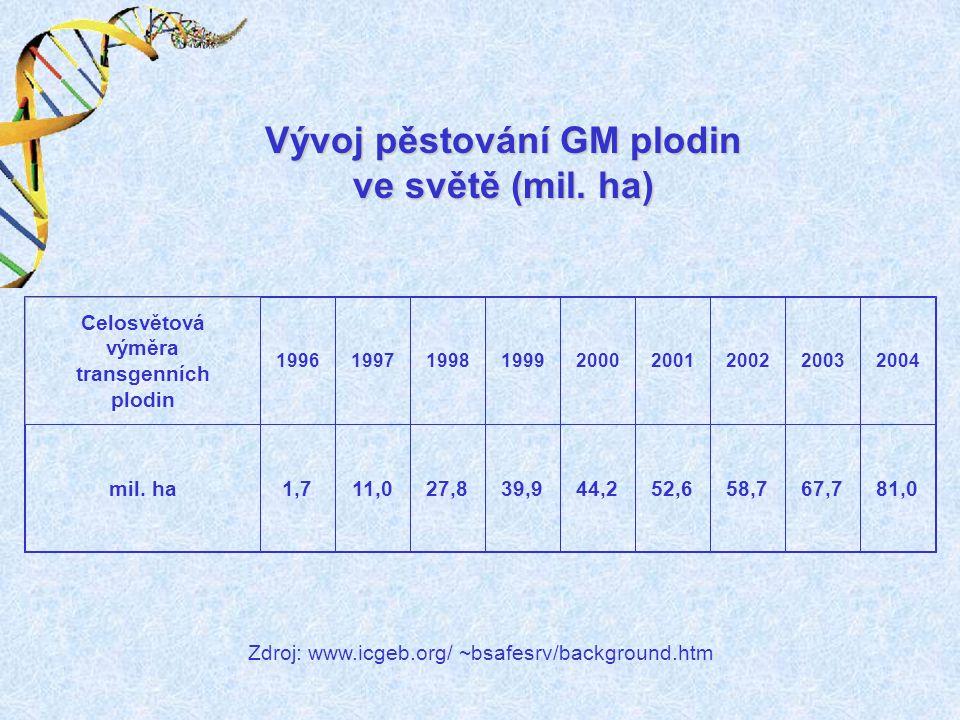 Celosvětová výměra transgenních plodin 199619971998199920002001200220032004 mil. ha1,711,027,839,944,252,658,767,781,0 Vývoj pěstování GM plodin ve sv