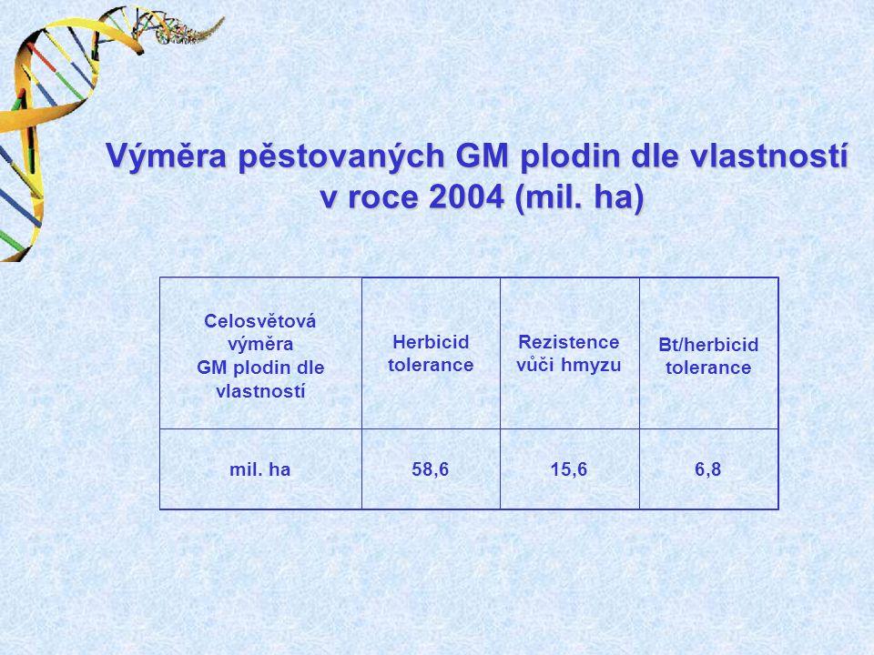Celosvětová výměra GM plodin dle vlastností Herbicid tolerance Rezistence vůči hmyzu Bt/herbicid tolerance mil. ha58,615,66,8 Výměra pěstovaných GM pl