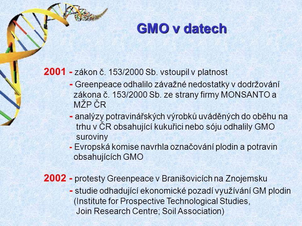 2001 - zákon č. 153/2000 Sb. vstoupil v platnost - Greenpeace odhalilo závažné nedostatky v dodržování zákona č. 153/2000 Sb. ze strany firmy MONSANTO