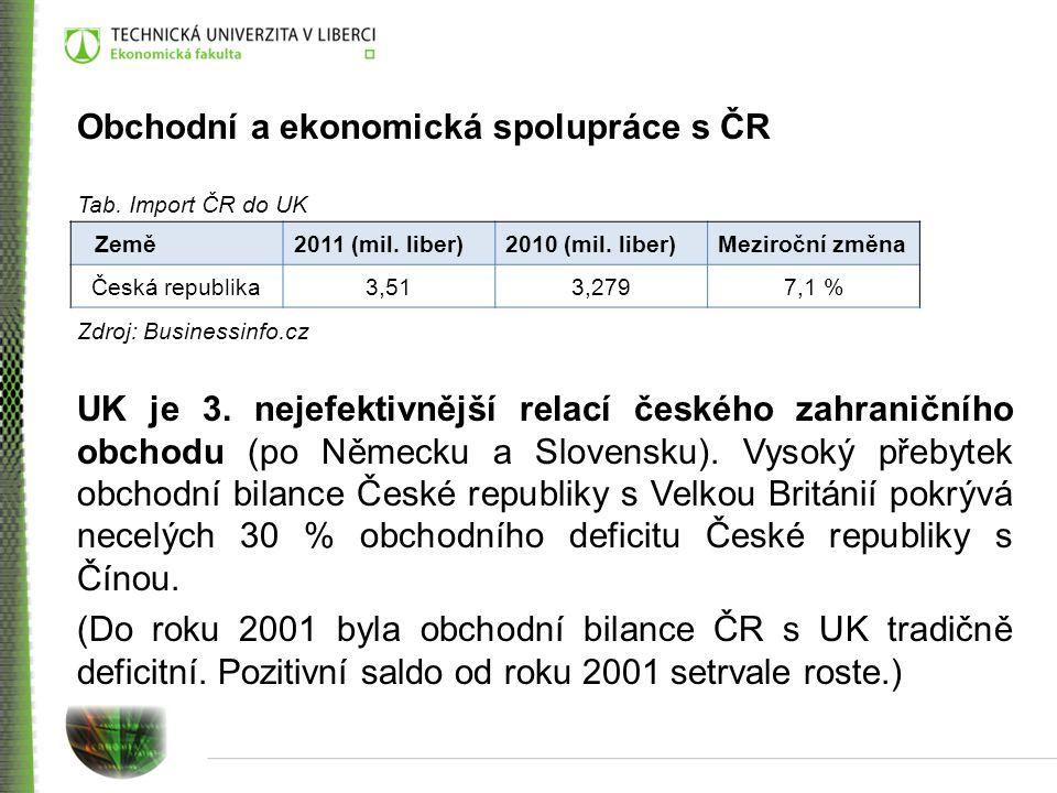Tab.Bilance vzájemné obchodní výměny 2008 – 2011 Zdroj: Ministerstvo průmyslu a obchodu UK je 6.