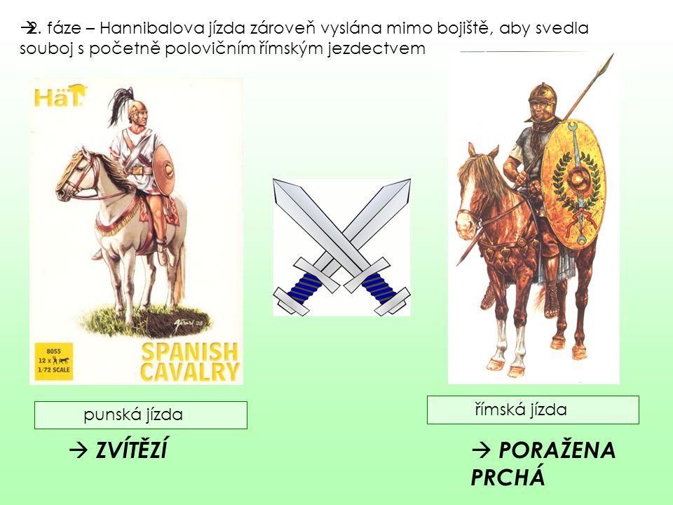 22. fáze – Hannibalova jízda zároveň vyslána mimo bojiště, aby svedla souboj s početně polovičním římským jezdectvem punská jízda římská jízda  ZVÍ
