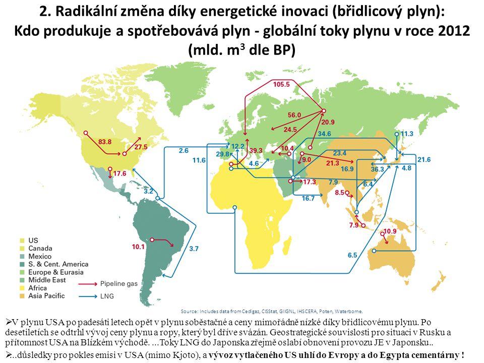 2. Radikální změna díky energetické inovaci (břidlicový plyn): Kdo produkuje a spotřebovává plyn - globální toky plynu v roce 2012 (mld. m 3 dle BP) 
