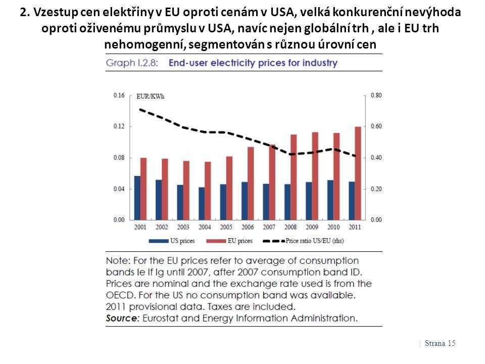 2. Vzestup cen elektřiny v EU oproti cenám v USA, velká konkurenční nevýhoda oproti oživenému průmyslu v USA, navíc nejen globální trh, ale i EU trh n