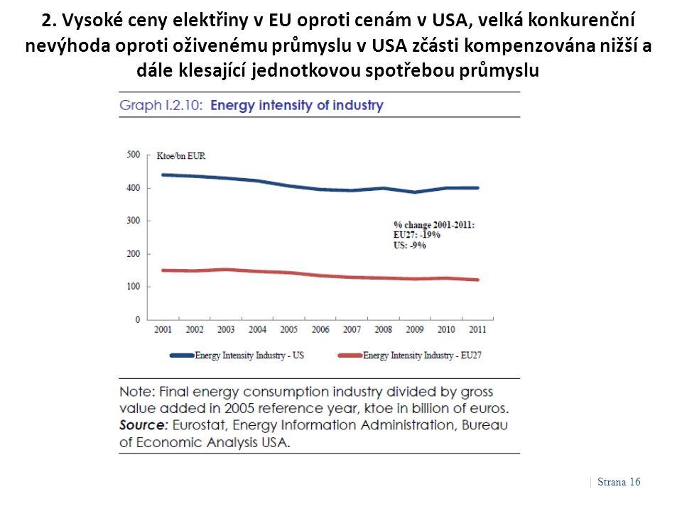 2. Vysoké ceny elektřiny v EU oproti cenám v USA, velká konkurenční nevýhoda oproti oživenému průmyslu v USA zčásti kompenzována nižší a dále klesajíc