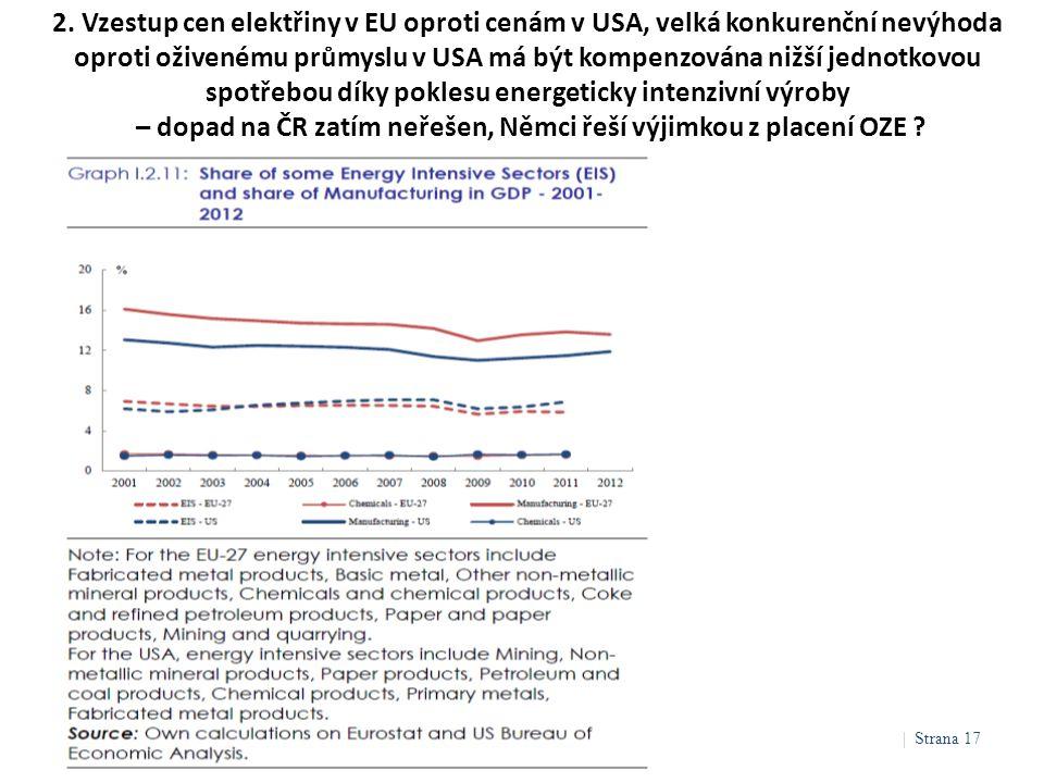 2. Vzestup cen elektřiny v EU oproti cenám v USA, velká konkurenční nevýhoda oproti oživenému průmyslu v USA má být kompenzována nižší jednotkovou spo