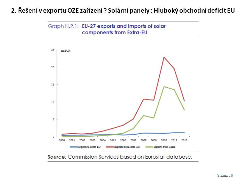 2. Řešení v exportu OZE zařízení ? Solární panely : Hluboký obchodní deficit EU | Strana 18