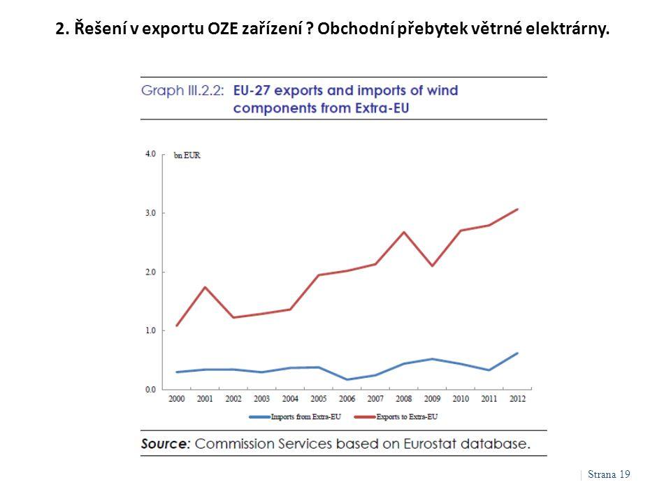 2. Řešení v exportu OZE zařízení ? Obchodní přebytek větrné elektrárny. | Strana 19