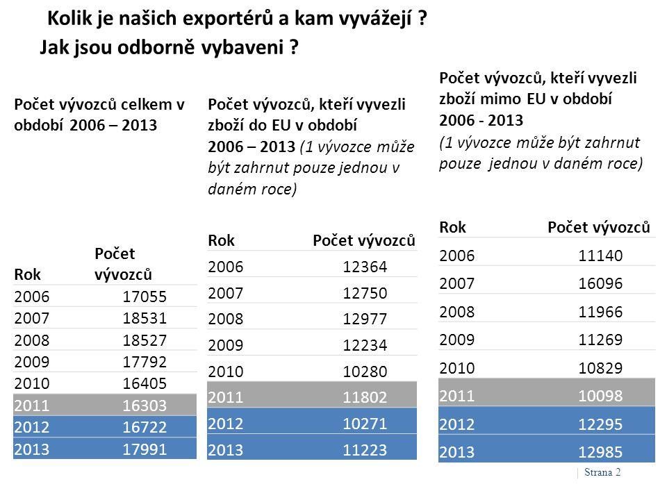 Kolik je našich exportérů a kam vyvážejí ? Jak jsou odborně vybaveni ? Počet vývozců celkem v období 2006 – 2013 Rok Počet vývozců 200617055 200718531