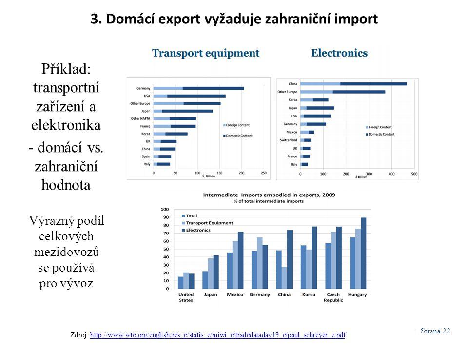 3. Domácí export vyžaduje zahraniční import Výrazný podíl celkových mezidovozů se používá pro vývoz Příklad: transportní zařízení a elektronika - domá