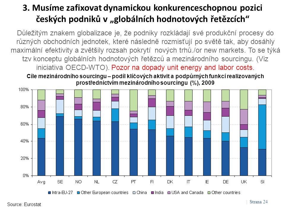 """3. Musíme zafixovat dynamickou konkurenceschopnou pozici českých podniků v """"globálních hodnotových řetězcích"""" Důležitým znakem globalizace je, že podn"""