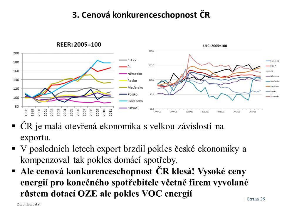 3. Cenová konkurenceschopnost ČR  ČR je malá otevřená ekonomika s velkou závislostí na exportu.  V posledních letech export brzdil pokles české ekon