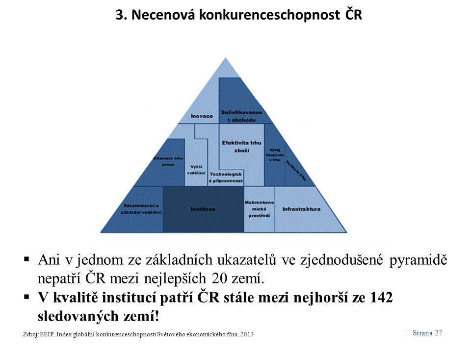 3. Necenová konkurenceschopnost ČR  Ani v jednom ze základních ukazatelů ve zjednodušené pyramidě nepatří ČR mezi nejlepších 20 zemí.  V kvalitě ins