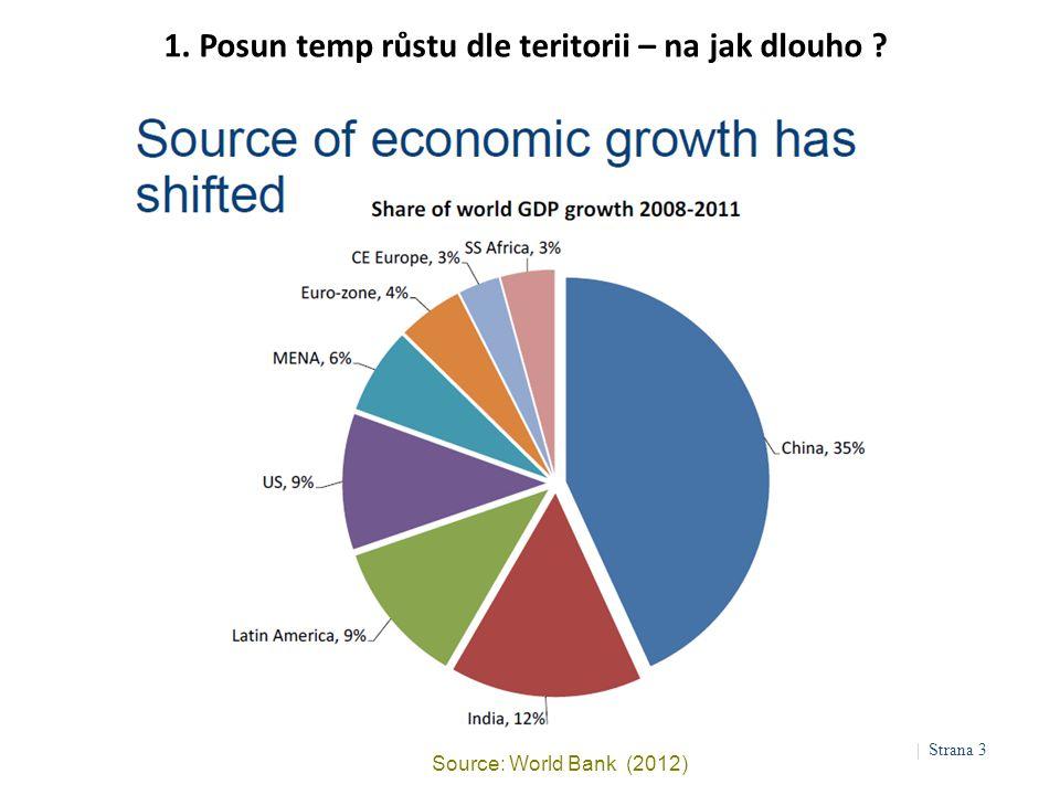 1. Posun temp růstu dle teritorii – na jak dlouho ? Source: World Bank (2012) | Strana 3
