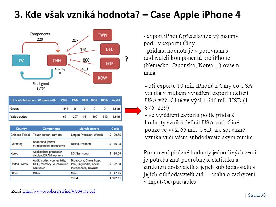 3. Kde však vzniká hodnota? – Case Apple iPhone 4 Zdroj: http://www.oecd.org/sti/ind/49894138.pdfhttp://www.oecd.org/sti/ind/49894138.pdf Pro určení p