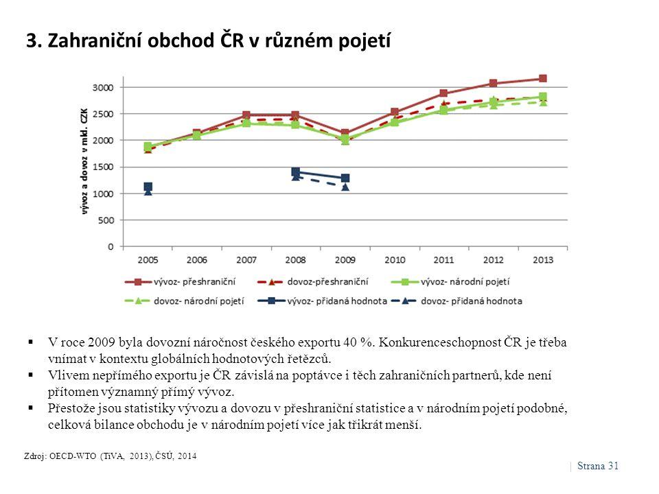 3. Zahraniční obchod ČR v různém pojetí  V roce 2009 byla dovozní náročnost českého exportu 40 %. Konkurenceschopnost ČR je třeba vnímat v kontextu g
