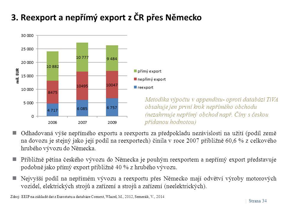 3. Reexport a nepřímý export z ČR přes Německo Odhadovaná výše nepřímého exportu a reexportu za předpokladu nezávislosti na užití (podíl země na dovoz
