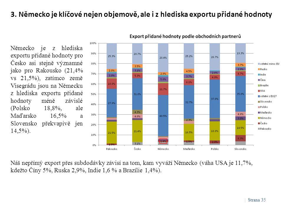 Německo je z hlediska exportu přidané hodnoty pro Česko asi stejně významné jako pro Rakousko (21,4% vs 21,5%), zatímco země Visegrádu jsou na Německu