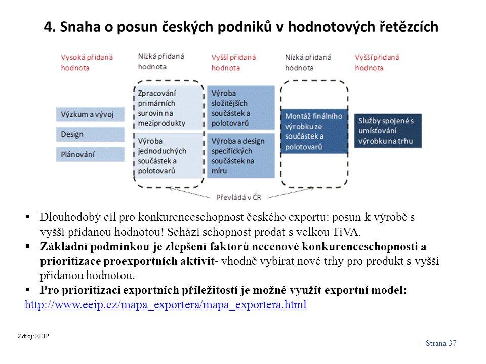 4. Snaha o posun českých podniků v hodnotových řetězcích  Dlouhodobý cíl pro konkurenceschopnost českého exportu: posun k výrobě s vyšší přidanou hod
