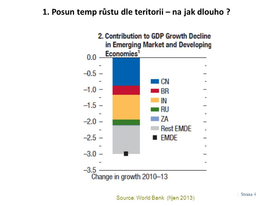 1. Posun temp růstu dle teritorii – na jak dlouho ? Source: World Bank (říjen 2013) | Strana 4