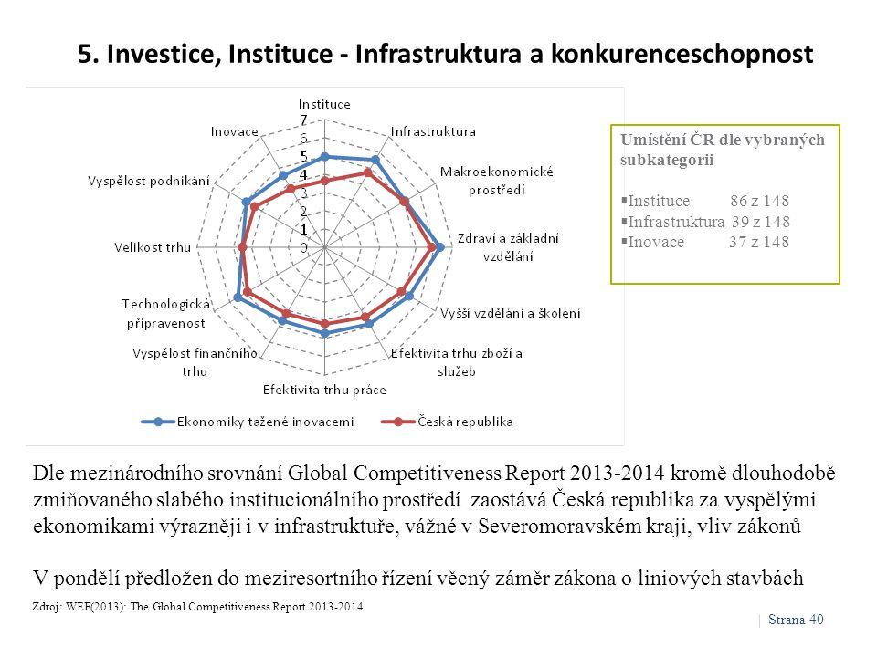 5. Investice, Instituce - Infrastruktura a konkurenceschopnost Zdroj: WEF(2013): The Global Competitiveness Report 2013-2014 Dle mezinárodního srovnán