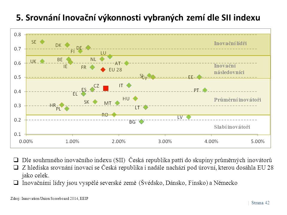 5. Srovnání Inovační výkonnosti vybraných zemí dle SII indexu Zdroj: Innovation Union Scoreboard 2014, EEIP  Dle souhrnného inovačního indexu (SII) Č