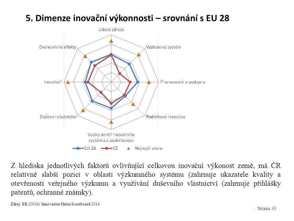 5. Dimenze inovační výkonnosti – srovnání s EU 28 Zdroj: EK (2014): Innovation Union Scoreboard 2014 Z hlediska jednotlivých faktorů ovlivňující celko