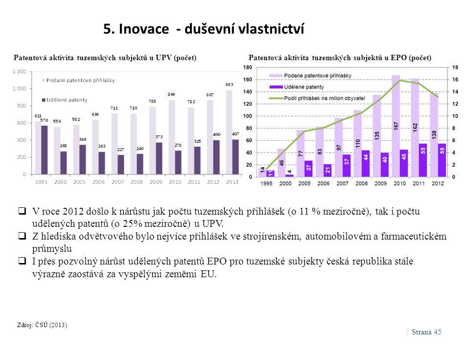 5. Inovace - duševní vlastnictví Zdroj: ČSÚ (2013)  V roce 2012 došlo k nárůstu jak počtu tuzemských přihlášek (o 11 % meziročně), tak i počtu udělen